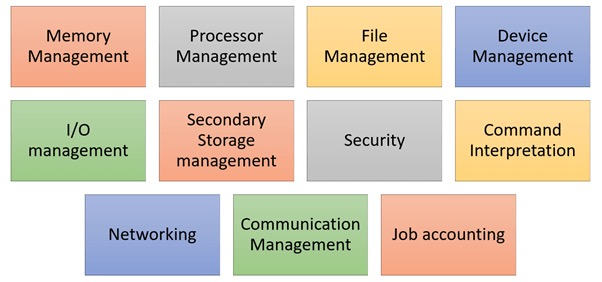 operating system functions dallas macrogeeks